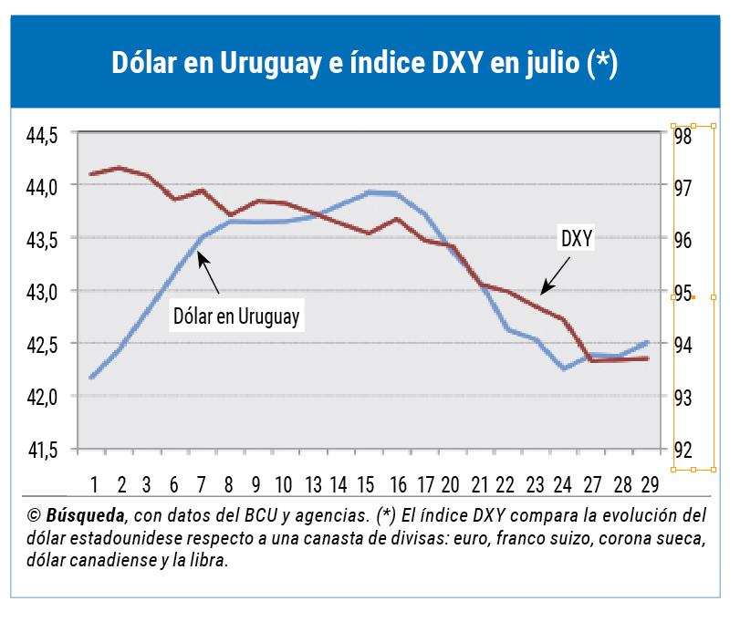 imagen de El precio del dólar rebota; la competitividad mejoró en junio