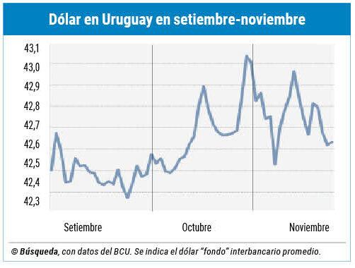 imagen de El dólar se debilita